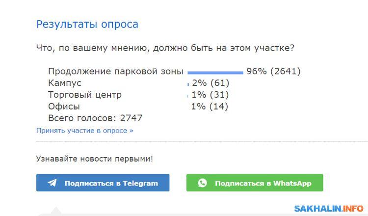 Результат опроса на Sakh.com